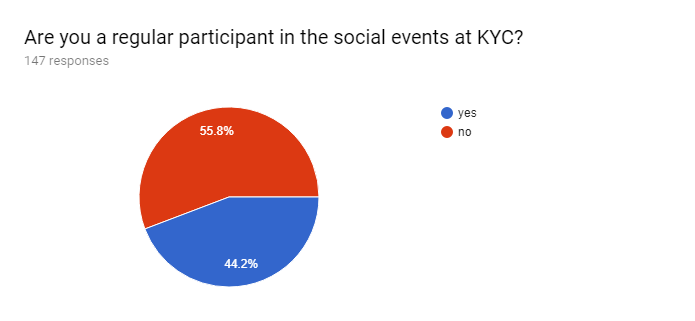 Forms response chart. Question title: Are you a regular participant in the social events at KYC? . Number of responses: 147 responses.