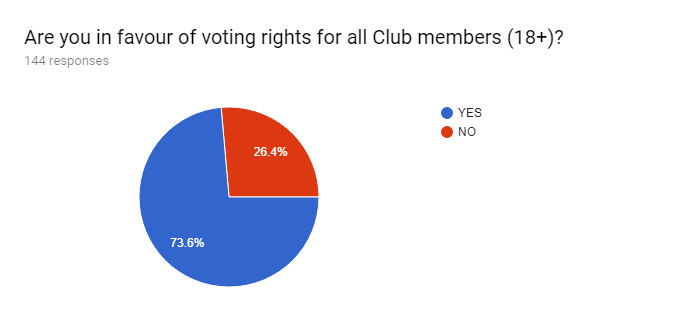 Forms response chart. Question title: Are you in favour of voting rights for all Club members (18+)?. Number of responses: 144 responses.